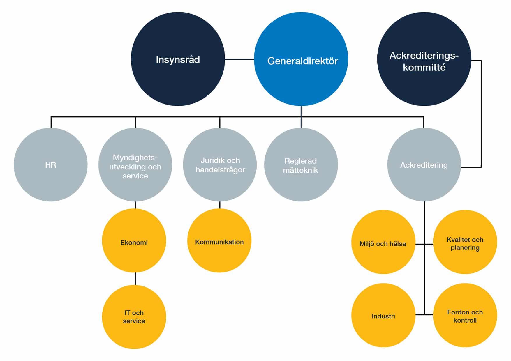 Swedac organisationsschema
